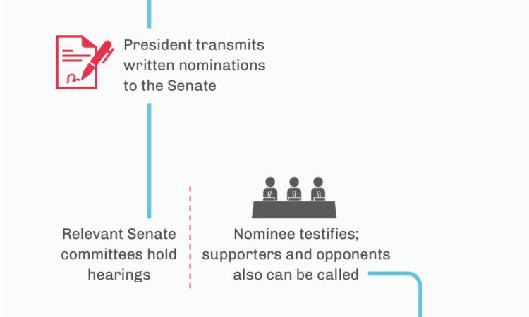 Infographic: Senate confirmation process