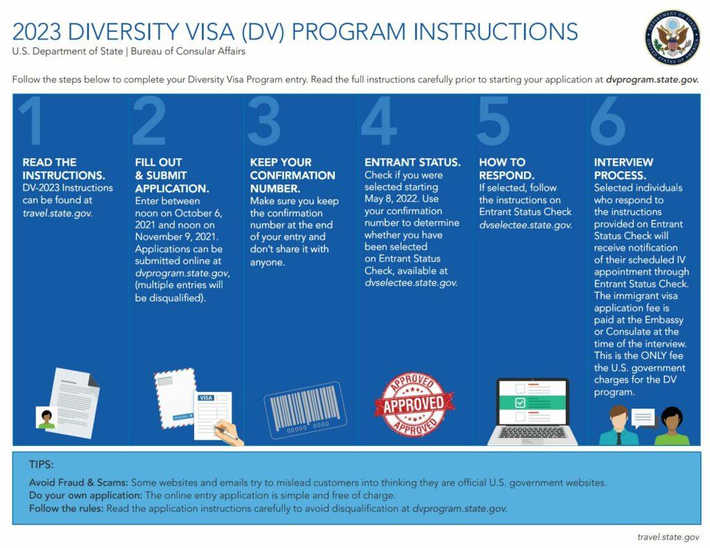 Diversity Visa Program 2023